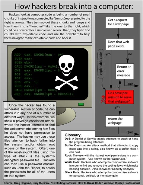 how hackers break into a computer hacking technoholic pinterest technology tech game and