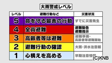 大雨 警戒 レベル