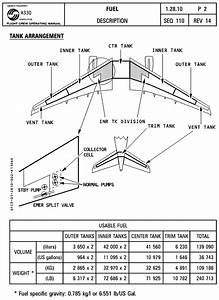 Will Optimising The Weight Distribution Of A Commercial Flight Save Fuel