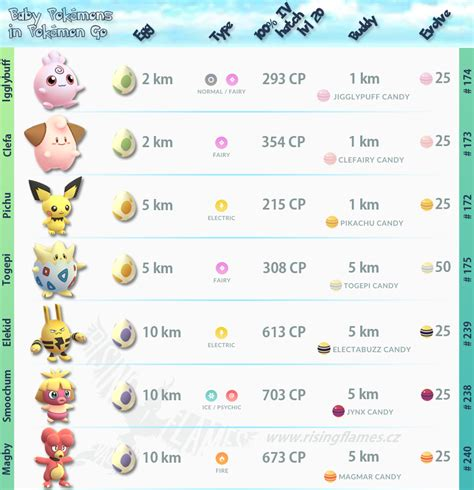 baby pokemon infographics thesilphroad