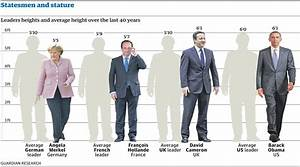 What is the average height for men? - The Gaza Post