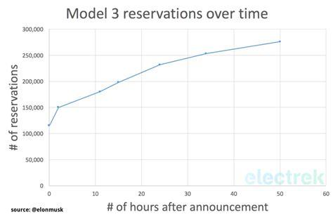 49+ Tesla 3 Reservation Number Images