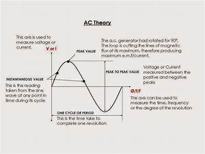 Electrical Engineering World  Basic Principles Of Ac Theory