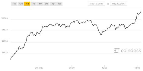 history   bitcoin prices top   set