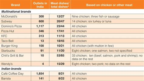 Fast Food Mncs Indifferent Towards Eliminating Antibiotic