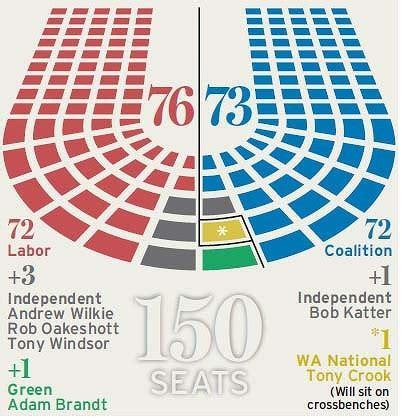 house  representatives australia seating plan images