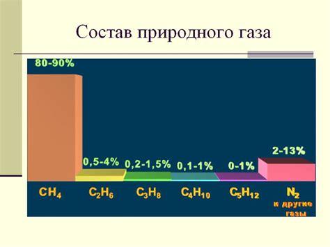 Газ природный Техническая библиотека
