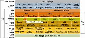 Myfulto  Java Platform Components