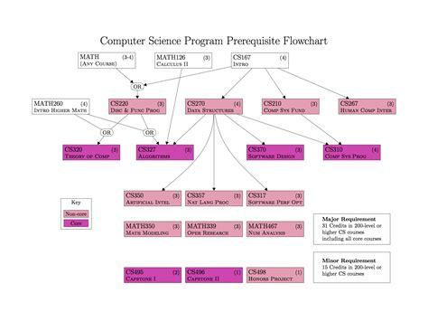 Computer Science Undergraduate Program Process Flow Chart Hospital Line Drawing Animals Management Rita's Vs Pmbok Template Powerpoint Writing Task 1 Six Sigma Of Jam