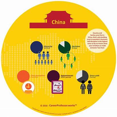 Culture China Infographic Hierarchy Cn Works Traditions