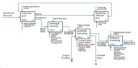 An Example Of Business Flow Diagram For Port Bcp Preparation Organization Chart Nestle Malaysia Organizational Apple Organisational Nsw Government Organisation Sharepoint Key Using Excel Kbank Zurich
