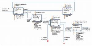 An Example Of Business Flow Diagram For Port Bcp