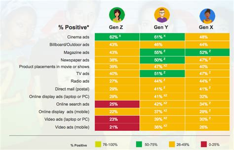 Gen Z More Discriminating, More Advertising