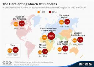 the unrelenting global march of diabetes the burning