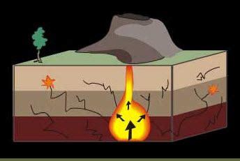 Gempa bumi tersebut hanya terasa di sekitar gunung api tersebut. Bagaimana Proses Terjadinya Gempa Bumi ? - Geological ...