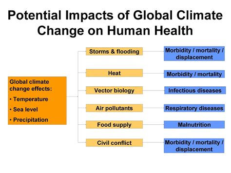 Global Warming And Its Catastrophic Effect On Humans