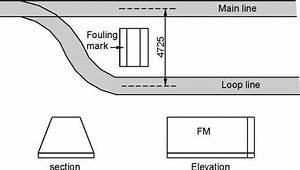 What Is The Fouling Mark For Indian Railways