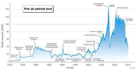 prix le a petrole le d 233 veloppement durable le r 244 le des ressources min 233 rales