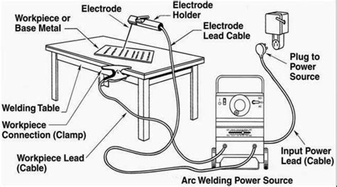 Stick Welder Wiring Diagram by Smaw Stick Welding Machine Parts Parameter And Tips
