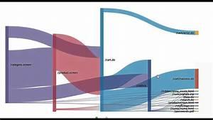 Splunk Tutorials   Sankey Diagram Use Cases