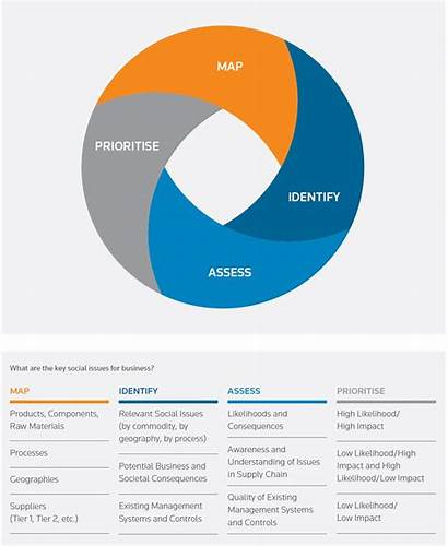 Risk Identification Mapping Social Process Supply Prioritization