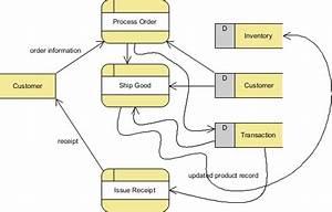 Module 1  Project Planning  U0026 Development Methodologies
