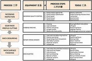 Blank Process Flow Chart Template The Chart