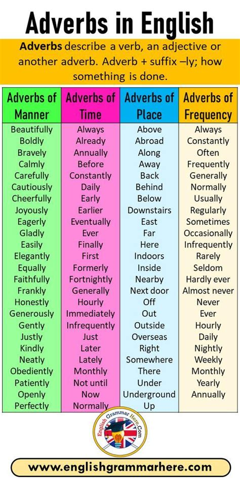 Each sentence contains an example of an adverb of place; English Adverbs in Categories