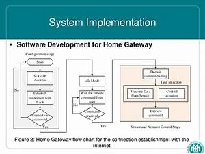 Lan Flow Chart Ubiquitous Home Control And Monitoring System Using