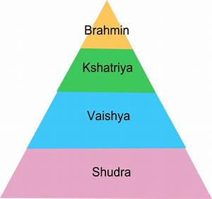 File:Pyramid of Caste system in India.png - Wikipedia
