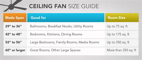 Fan Sizes For Rooms Images