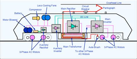 Dunia Kereta Lokomotif Listrik Railway Electrical