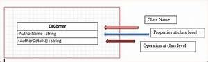 Uml Class Diagram In 10 Steps Using Microsoft Visio 2010