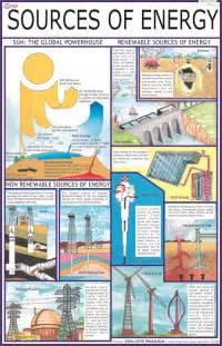 sources of energy chart sources of energy chart exporter manufacturer distributor supplier