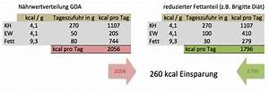 Grundumsatz Berechnen Formel : brigitte kalorienverbrauch sport ~ Themetempest.com Abrechnung