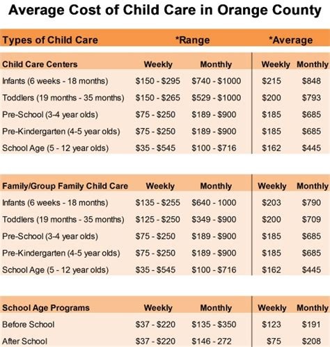 what is the average cost of preschool child care council of orange county inc services 397