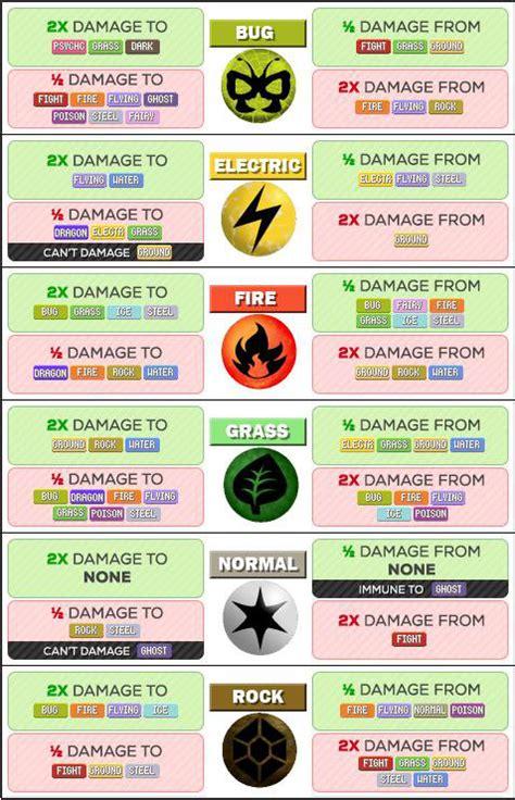 pokemon  pokemon type strength  weakness chart