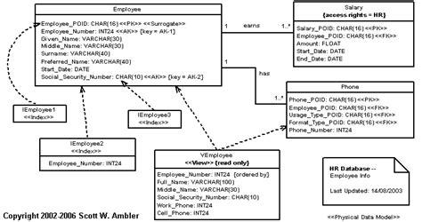 witanoe basis data model relasional