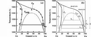 The Currently Accepted Cu U2013co Phase Diagram And The
