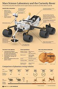 Curiosity Rover Mars Science Laboratory