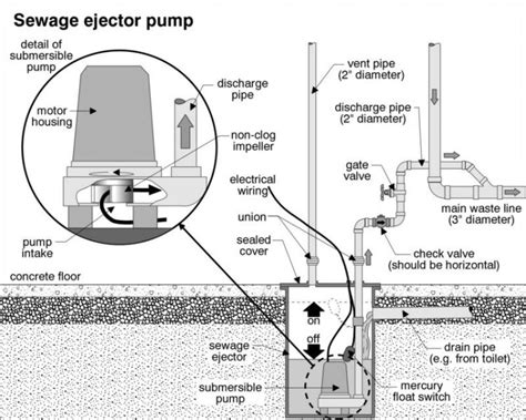 sewage ejector how many holes should the basin of the ejector sump and how many for the sump pump