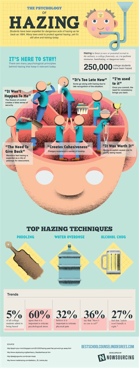 The Psychology Of Hazing [infographic]