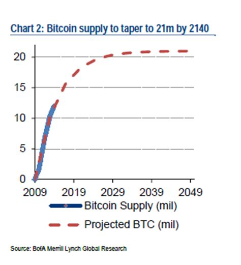 This restriction was spelled out in the first version of the protocol. Bitcoin. Free currency? Bubble? Or Ponzi Scheme ...