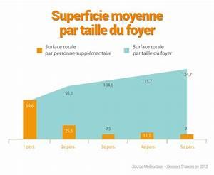 combien de m2 les francais achetent ils meilleurtauxcom With taille moyenne d une maison