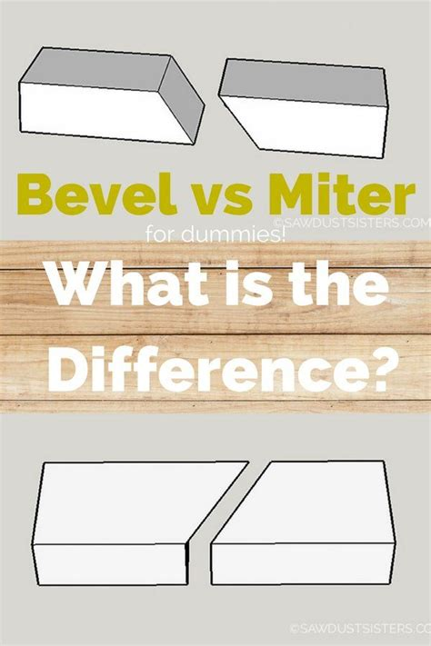 bevel  miter    difference learn