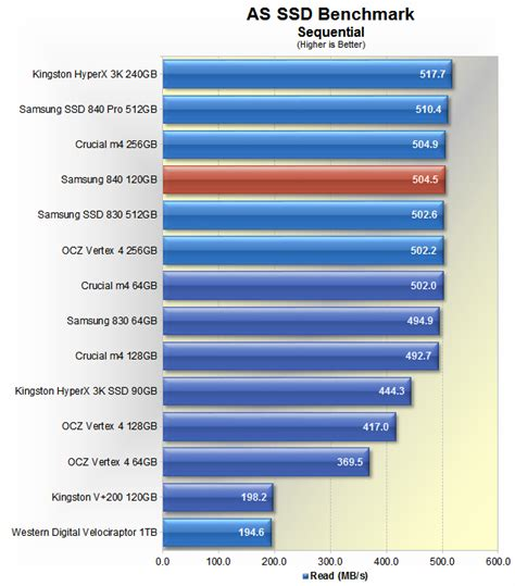 best 120 ssd budget ssd roundup the best ssd for less than 100