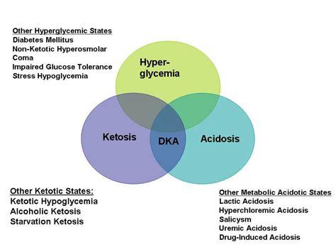 dka mnemonic approach  clinical aspects epomedicine