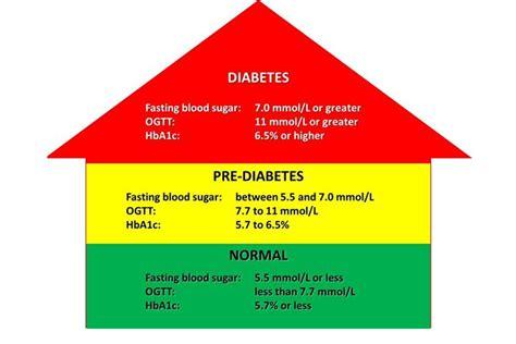 prediabetes niveles