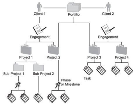 work breakdown structures wbs