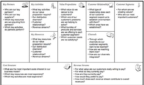 Osterwalder And Pigneur ' S Business Model Canvas [44
